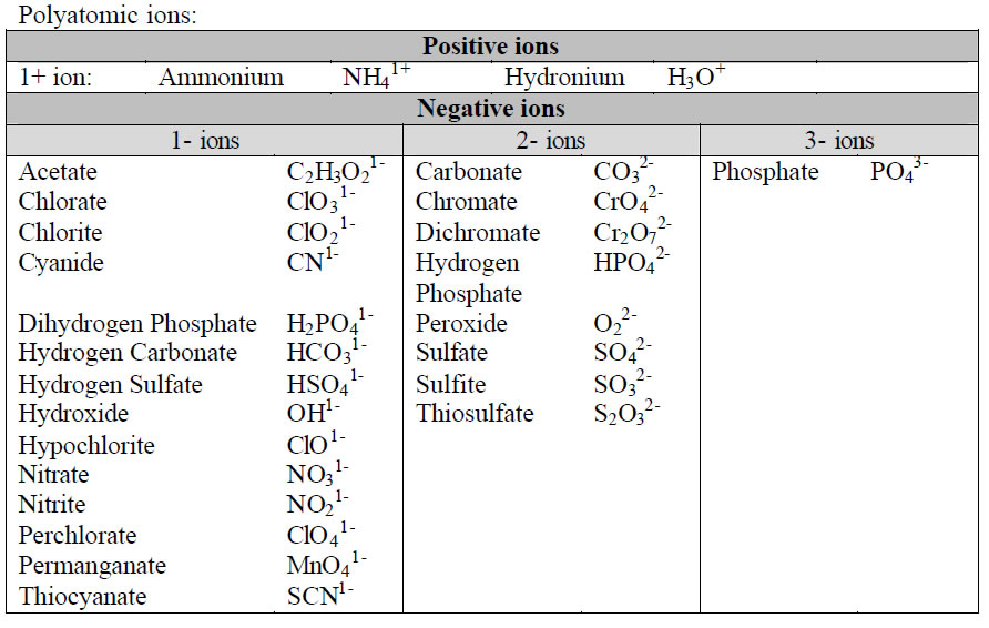 Chapter 56 super megawebsite5000 polyatomic ions polyatomic atoms contain more than one atom all of the polyatomic atoms are in your textbook pg 130 but below is a list urtaz Choice Image